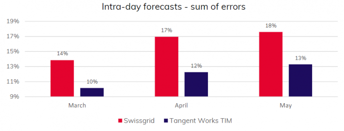 Intra-day forecasts - sum of errors