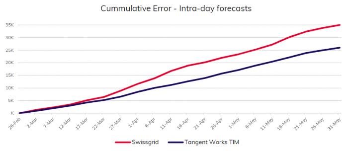 Cummulative Error - Intra-day forecasts