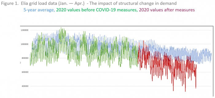 Energy forecasting challenges in COVID-19 times_figure1