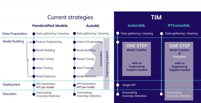 Current strategies vs TIM