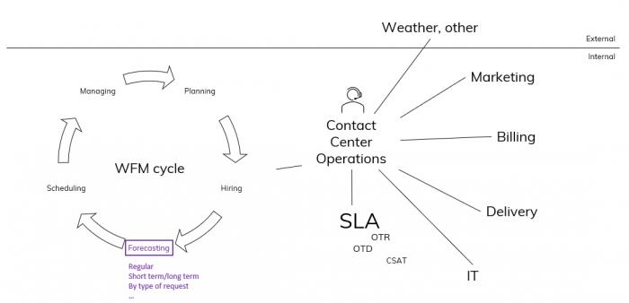 Contact center environment